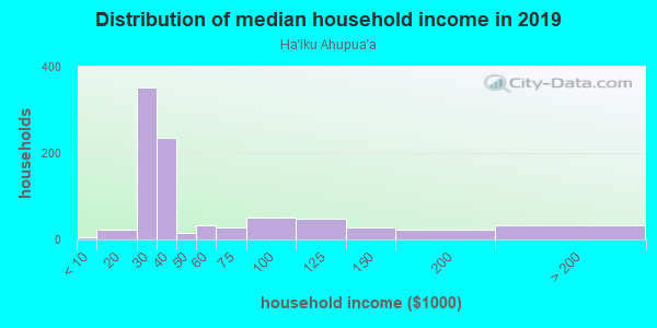 Household income distribution in 2013 in Ha`iku Ahupua`a in Lihue neighborhood in HI