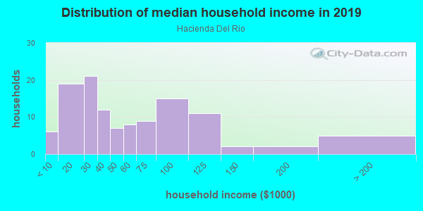 Household income distribution in 2013 in Hacienda Del Rio in Edgewater neighborhood in FL