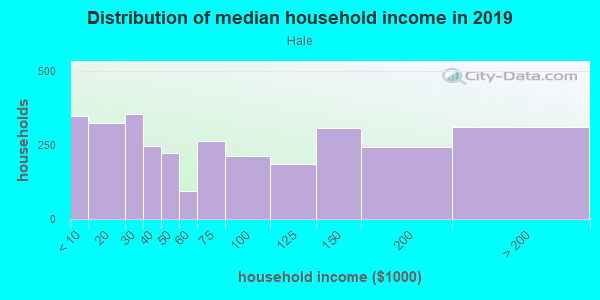 Household income distribution in 2013 in Hale in Denver neighborhood in CO