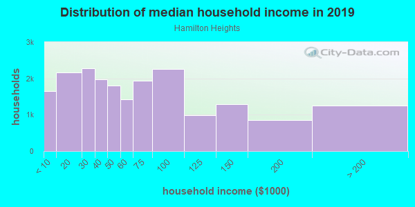 Household income distribution in 2013 in Hamilton Heights in New York neighborhood in NY