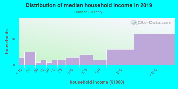 Household income distribution in 2013 in Hannah in San Jose neighborhood in CA