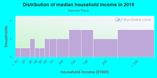 Household income distribution in 2013 in Hanover Place in Cary neighborhood in NC