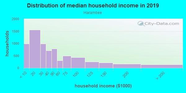 Household income distribution in 2013 in Harambee in Milwaukee neighborhood in WI
