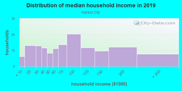 Household income distribution in 2013 in Harbor City in Harbor City neighborhood in CA