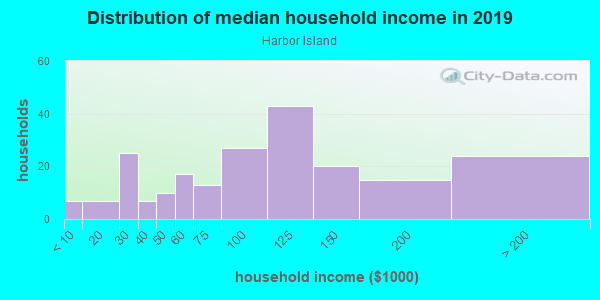 Household income distribution in 2013 in Harbor Island in Seattle neighborhood in WA