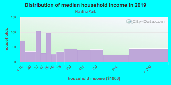 Household income distribution in 2013 in Harding Park in Bronx neighborhood in NY