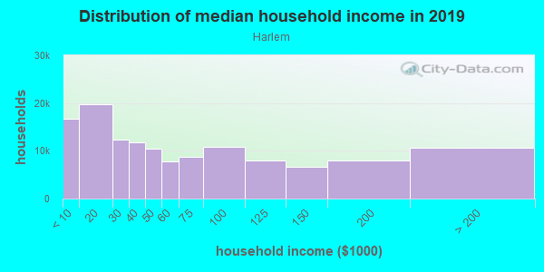 Household income distribution in 2013 in Harlem in New York neighborhood in NY