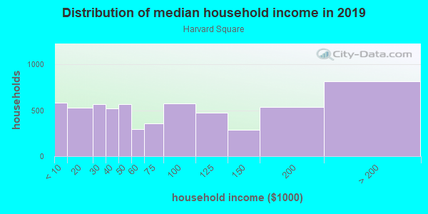Household income distribution in 2013 in Harvard Square in Cambridge neighborhood in MA