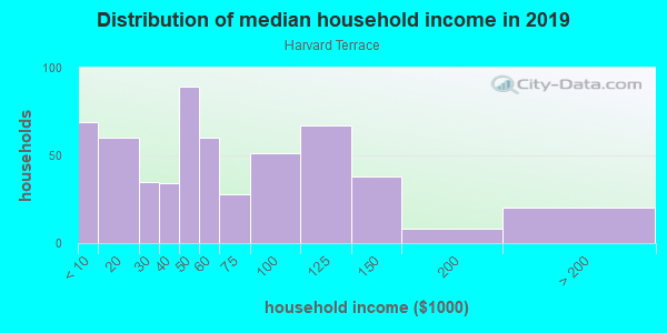 Household income distribution in 2013 in Harvard Terrace in Toledo neighborhood in OH