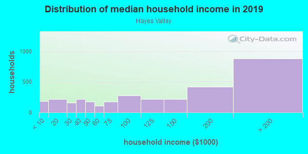 Household income distribution in 2013 in Hayes Valley in San Francisco neighborhood in CA