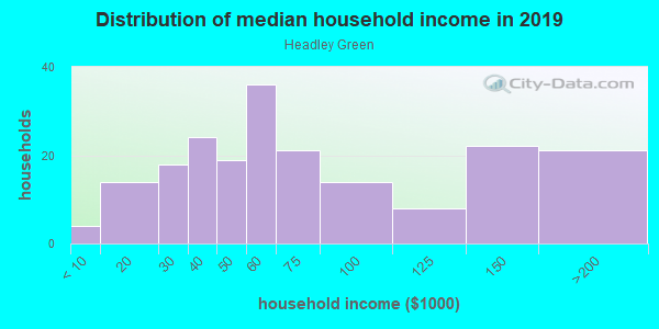 Household income distribution in 2013 in Headley Green in Lexington neighborhood in KY