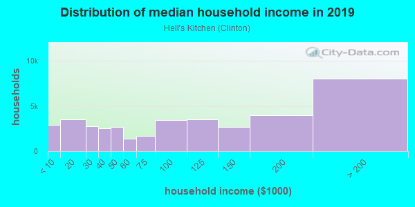 Household income distribution in 2013 in Hell's Kitchen in New York neighborhood in NY
