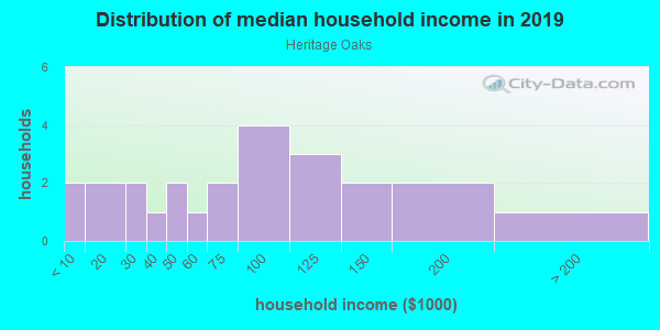 Household income distribution in 2013 in Heritage Oaks in Ball Ground neighborhood in GA