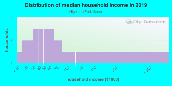 Household income distribution in 2013 in Highland Park Manor in Lake Wales neighborhood in FL