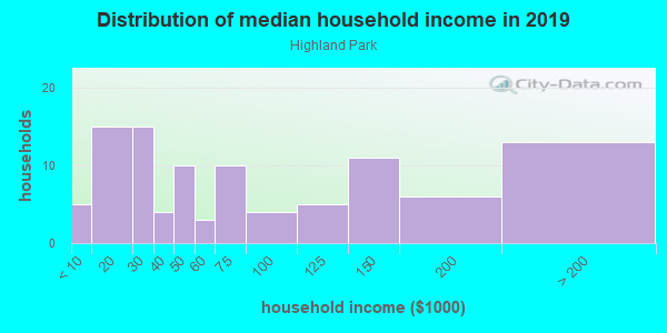 Household income distribution in 2013 in Highland Park in Dallas neighborhood in TX