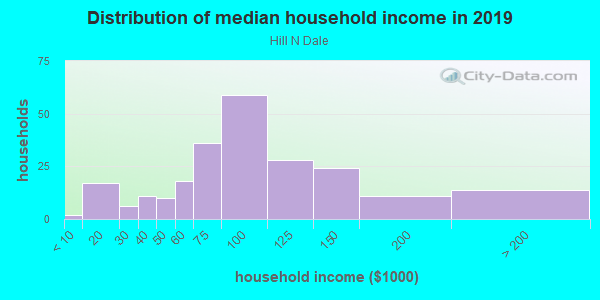 Household income distribution in 2013 in Hill N Dale in Lexington neighborhood in KY