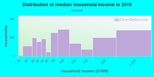 Household income distribution in 2013 in Hillcrest in Fayetteville neighborhood in AR