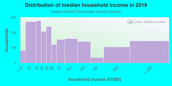 Household income distribution in 2013 in Historic District in Winchester neighborhood in VA