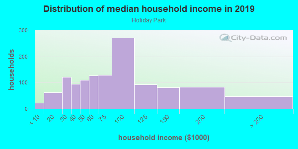 Household income distribution in 2013 in Holiday Park in Silver Spring neighborhood in MD