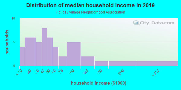 Household income distribution in 2013 in Holiday Village Neighborhood Association in Seminole neighborhood in FL