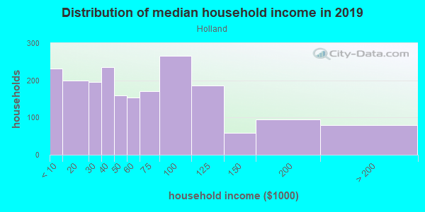 Household income distribution in 2013 in Holland in Minneapolis neighborhood in MN