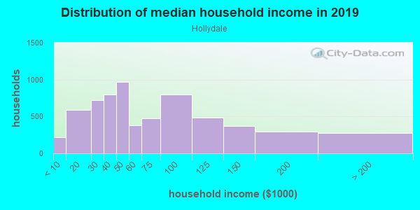 Household income distribution in 2013 in Hollydale in South Gate neighborhood in CA