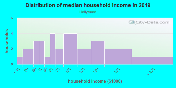Household income distribution in 2013 in Hollywood in San Jose neighborhood in CA