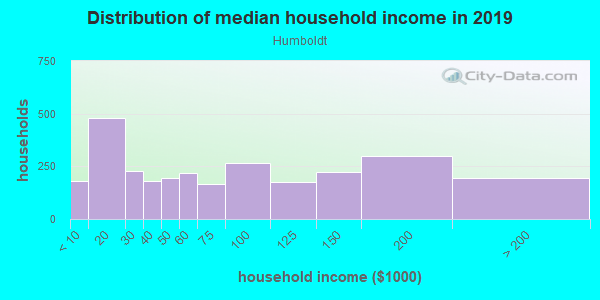 Household income distribution in 2013 in Humboldt in Portland neighborhood in OR
