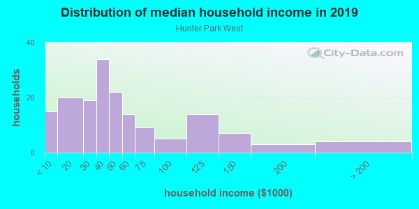 Household income distribution in 2013 in Hunter Park West in Lansing neighborhood in MI