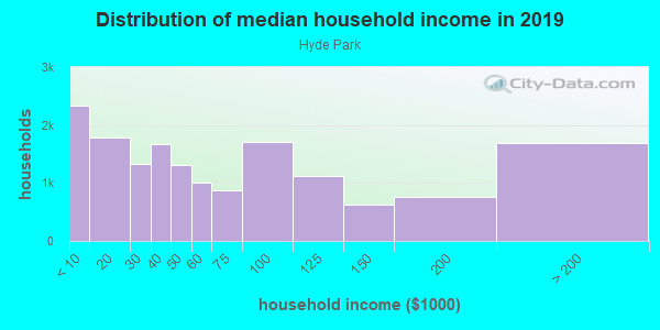 Household income distribution in 2013 in Hyde Park in Chicago neighborhood in IL