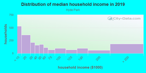 Household income distribution in 2013 in Hyde Park in Memphis neighborhood in TN