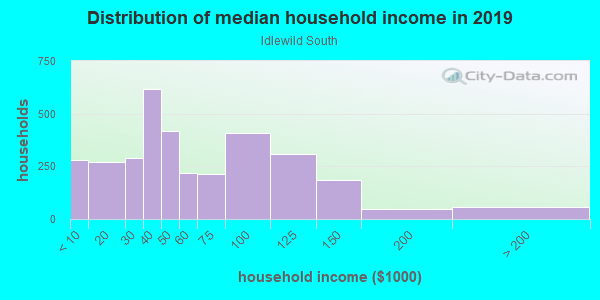 Household income distribution in 2013 in Idlewild South in Charlotte neighborhood in NC