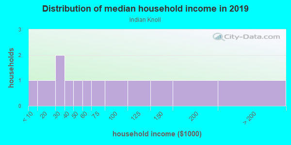 Household income distribution in 2013 in Indian Knoll in Canton neighborhood in GA