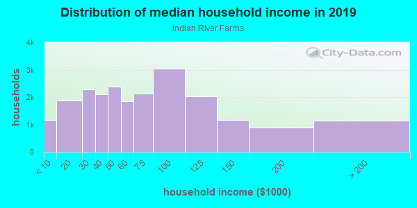 Household income distribution in 2013 in Indian River Farms in Vero Beach neighborhood in FL