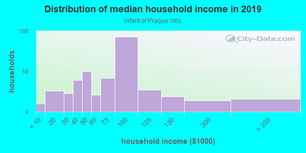 Household income distribution in 2013 in Infant of Prague Villa in Akron neighborhood in OH