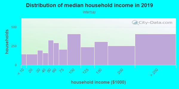 Household income distribution in 2013 in Interbay in Seattle neighborhood in WA