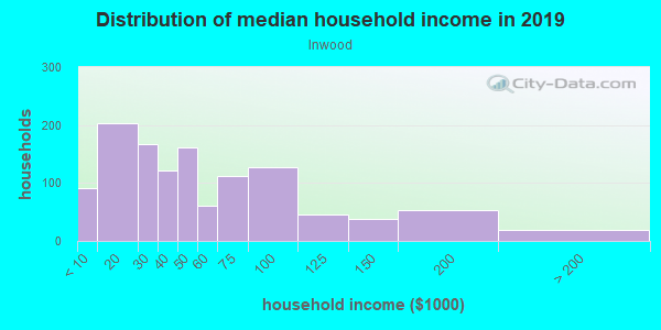 Household income distribution in 2013 in Inwood in Winter Haven neighborhood in FL