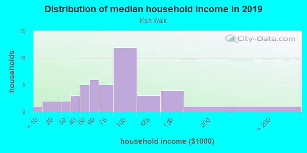 Household income distribution in 2013 in Irish Walk in Grand Junction neighborhood in CO