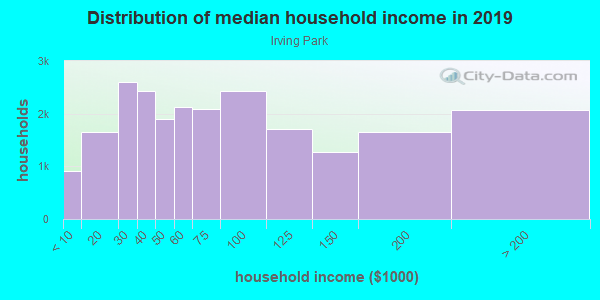 Household income distribution in 2013 in Irving Park in Chicago neighborhood in IL