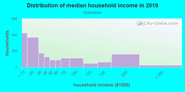 Household income distribution in 2013 in Islandview in Detroit neighborhood in MI