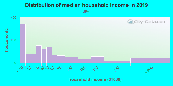 Household income distribution in 2013 in JPA in Charlottesville neighborhood in VA
