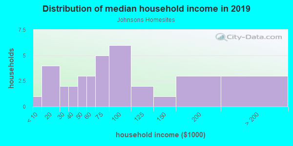 Household income distribution in 2013 in Johnsons Homesites in Vancouver neighborhood in WA