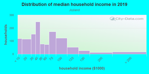 Household income distribution in 2013 in Joyland in Lexington neighborhood in KY