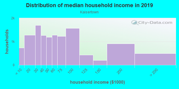 Household income distribution in 2013 in Kaisertown in Buffalo neighborhood in NY