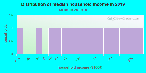 Household income distribution in 2013 in Kalaupapa Ahupua`a in Kalaupapa neighborhood in HI