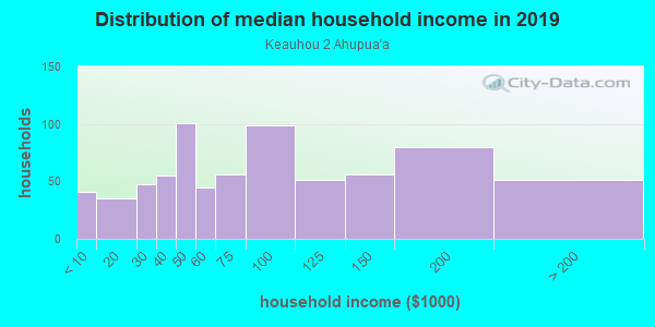 Household income distribution in 2013 in Keauhou 2 Ahupua`a in Honalo neighborhood in HI