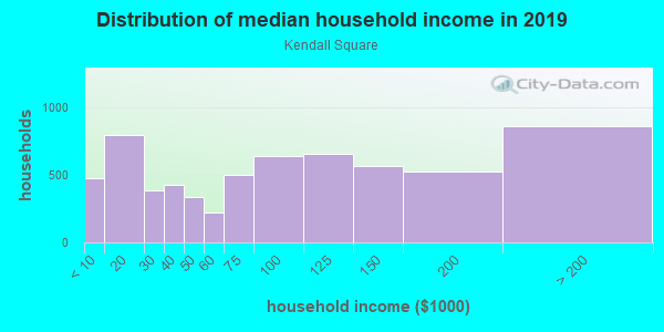Household income distribution in 2013 in Kendall Square in Cambridge neighborhood in MA