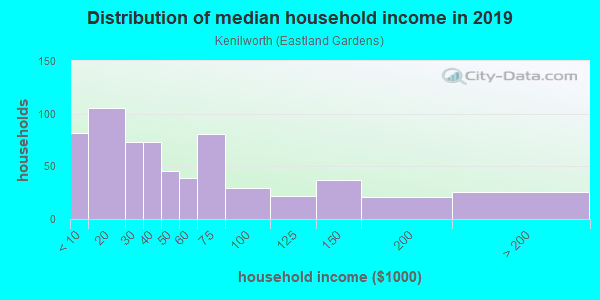 Household income distribution in 2013 in Kenilworth in Washington neighborhood in DC