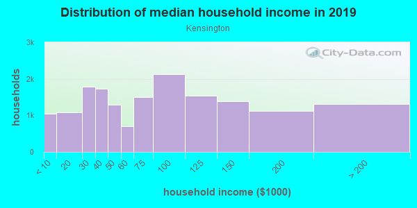 Household income distribution in 2013 in Kensington in Philadelphia neighborhood in PA