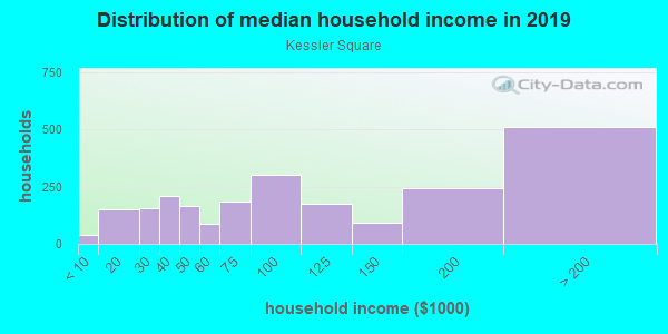 Household income distribution in 2013 in Kessler Square in Dallas neighborhood in TX